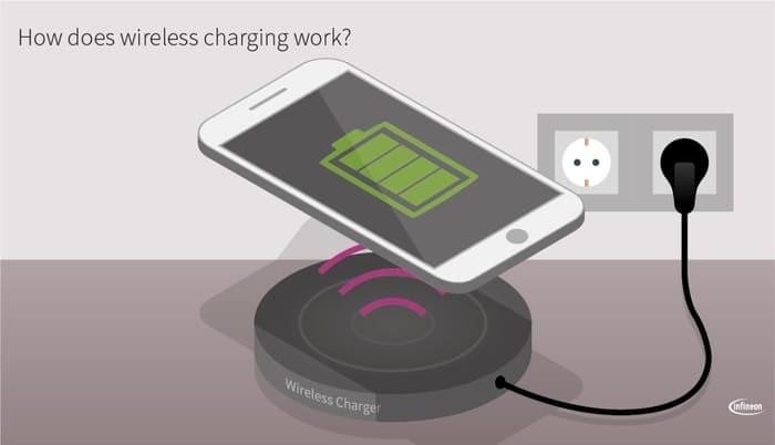 Charge Par Induction